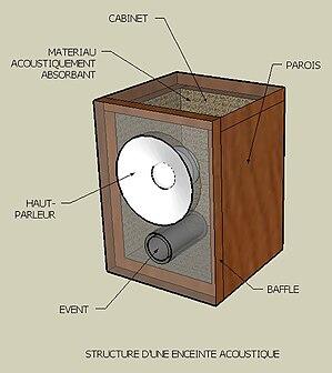 comment construire baffles et enceintes acoustiques. Black Bedroom Furniture Sets. Home Design Ideas