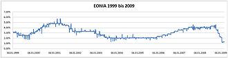 Eonia - Course of EONIA 1999 - 2009