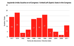 United Left (Spain) - Congress seats from 1977 (as PCE) to 2011