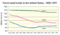 Forest land trends in the United States, 1850-1997 (raw).png