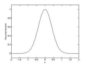 Gabor transform - Magnitude of Gaussian function.