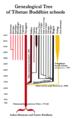 Genealogy of Tibetan Buddhist schools.png