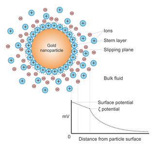 Colloidal gold - Potential difference as a function of distance from particle surface.
