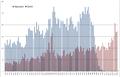 Graf biografií podle let narození a úmrtí cswp.png