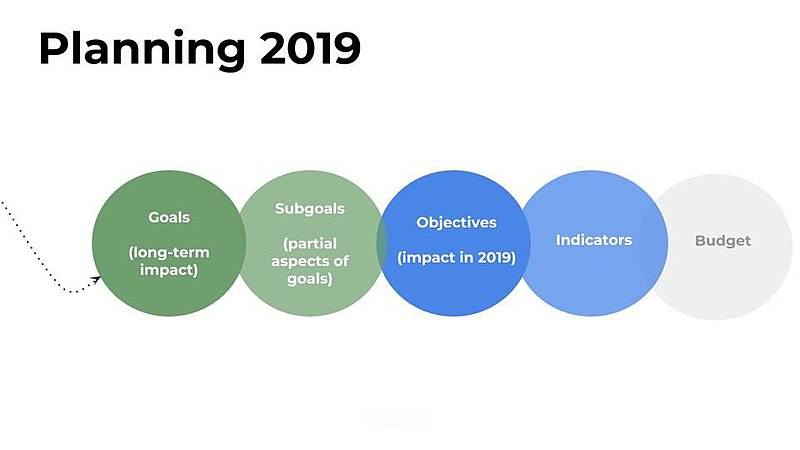 Visualization for planning 2019 at WMDE - methodical approach