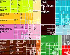 Greece Export Treemap