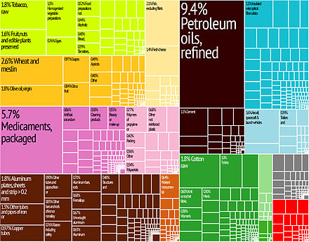 Graphical depiction of Greece's product exports in 2012 in 28 color-coded categories Greece Export Treemap.jpg