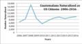 Guatemalans granted citizenship 2006-2016,.png