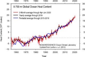 Ocean heat content - Global Heat Content (0-700 meters) layer