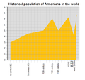 Historical population of Armenians in the world.png