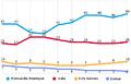 Intenções de votos na eleição de 1998.png