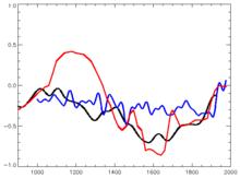 Красный график — глобальная