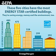 2015 graph showing cities with the most energy star certified buildings