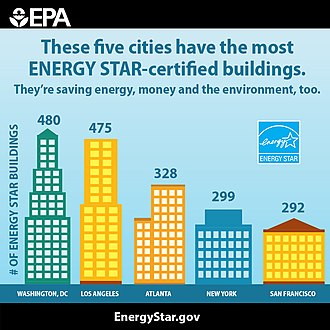 Energy Star - 2015 graph showing cities with the most Energy Star-certified buildings