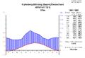 Klimadiagramm-metrisch-deutsch-KipfenbergBoehming-Deutschland-1961-1990.png