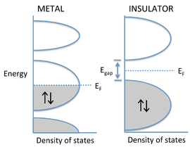 Metal vs insulator.png