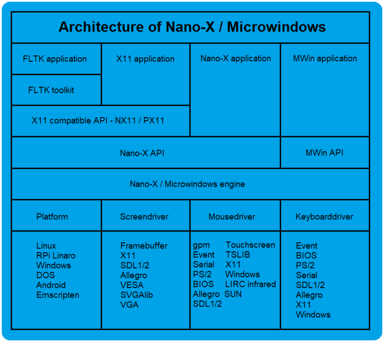 Microwindows Architecture