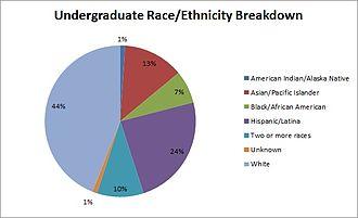 Mills College - Image: Mills College UG Race Ethn Breakdown