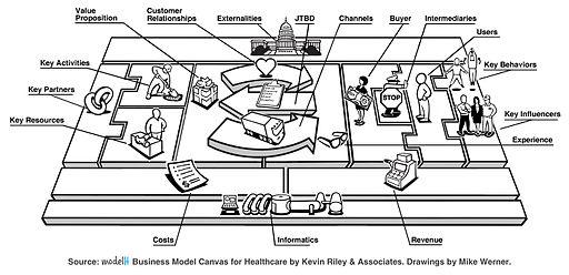 ModelH Business Model Canvas for Healthcare