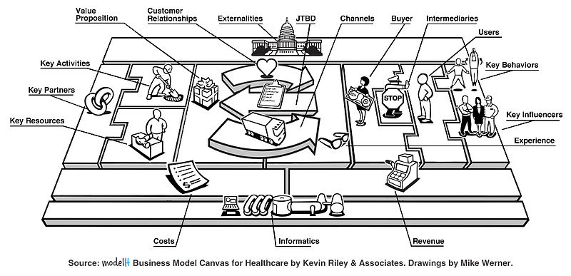 File:ModelH Business Model Canvas for Healthcare.jpg
