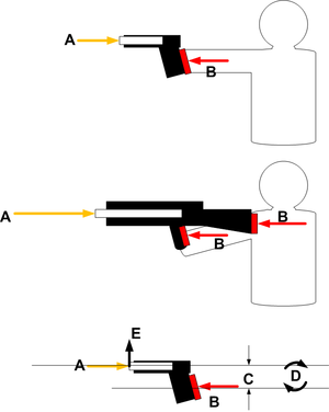 Muzzle rise - Illustration of forces in muzzle rise. Projectile and propellant gases act on barrel along barrel centerline A. Forces are resisted by shooter contact with gun at grips and stock B. Height difference between barrel centerline and average point of contact is height C. Forces A and B operating over moment arm / height C create torque or moment D, which rotates the firearm's muzzle up as illustrated at E.