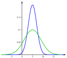 Two normal distributions with equal means but different standard deviations.