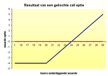 Stap 2: Verschil tussen call opties kopen en schrijven