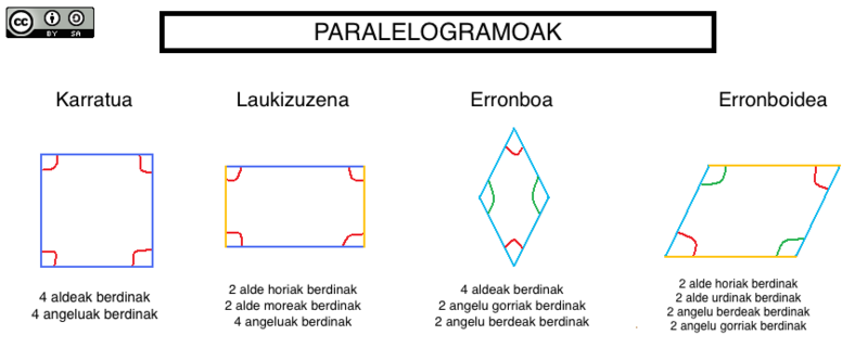 Paralelogramo mota desberdinak