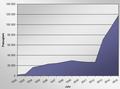 Passagiere-Statistik.png