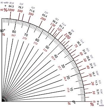 Pente-Slope --Degres-Ratio V1.jpg