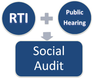 National Rural Employment Guarantee Act, 2005 - The process of a social audit