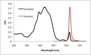 Peridinin - Emission and excitation spectra of Peridinin Chlorophyll (PerCP)