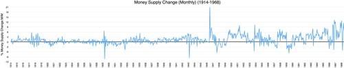 Money supply changes monthly basis