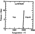 Phase diagram of lutetium (1975).png