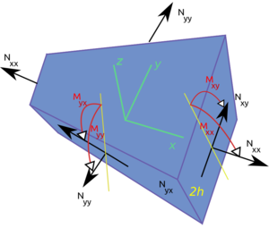Bending of plates -  Forces and moments on a flat plate.