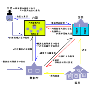 日本国憲法下の統治機構図 詳細は「日本法 Archive