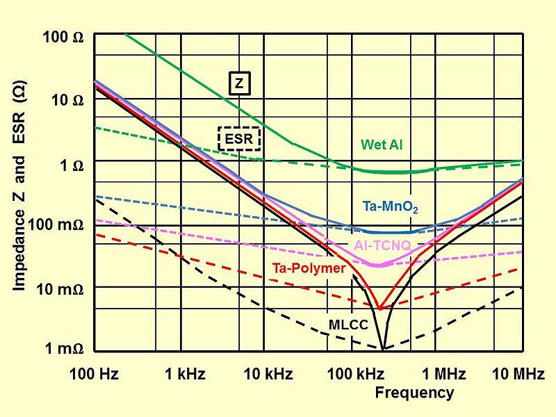 File Polymer Caps Impedance Esr Comparization Jpg Wikipedia