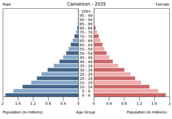Population pyramid of Cameroon 2015.png