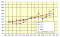 Preisindex Endenergie Deutschland 2012.png