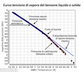 Pressione vapore benzene liquido e solido.png