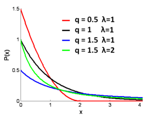 Probability density plots of q-exponential distributions