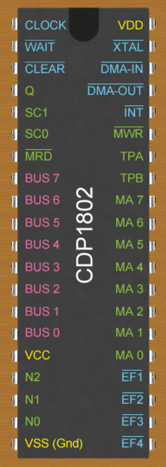 RCA 1802 - Pin-out of the RCA COSMAC CDP1802 40-pin LSI CMOS microprocessor with pin notations. Yellow = Power; Green = Output; Blue = Input; Red = Tri-State I/O.