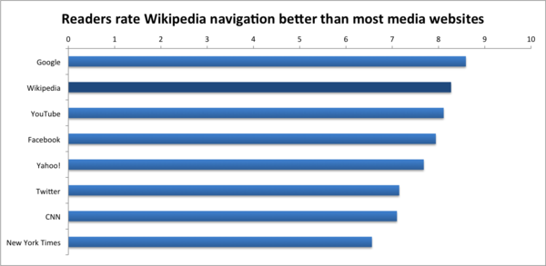 Readers Survey 2011 Readers' navigation ratings.png