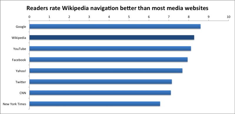 File:Readers Survey 2011 Readers' navigation ratings.png