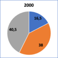 Recettes budget UE répartition 2000.png