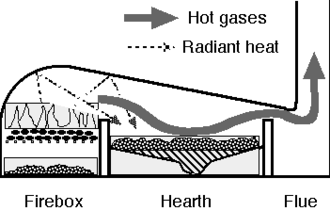 Reverberatory furnace - Reverberatory furnace