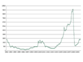 Rhodium prices.png