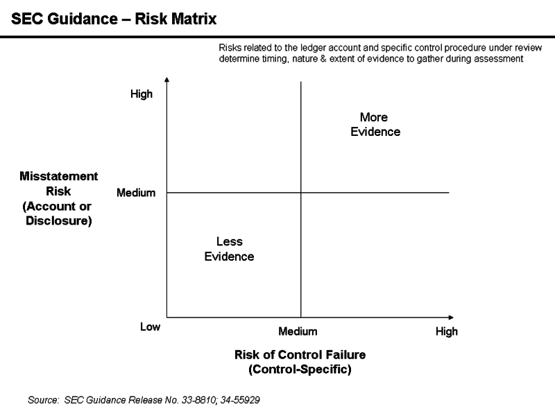 pinnacle manufacturing control risk matrix Assessment of business and audit risks associated with the audit of pinnacle manufacturing is inherent risk: pinnacle vp wearing a of control risk.