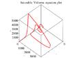 Satuable Volterra Eq 3d plot.png