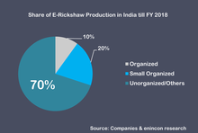 Share of E-Rickshaw Production in India till FY 2018